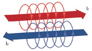 図2 電流によって生成される磁界