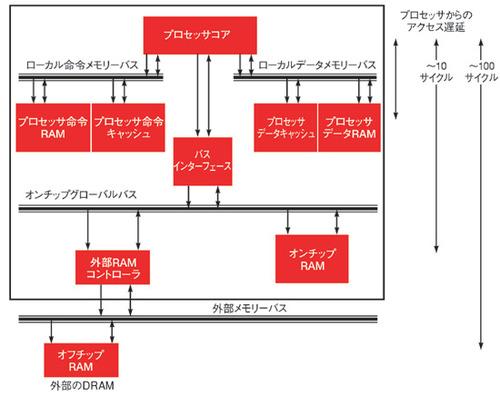 図2 階層的なメモリーシステムの例