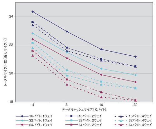 図3 キャッシュ構成の違いによるサイクル数の違い