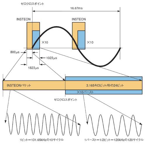 図1 INSTEONの電力線通信手法