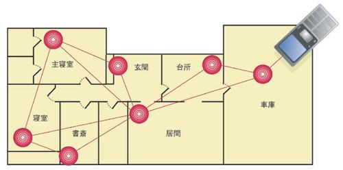図2 ワイヤレス通信によるホームネットワーク構築の一例