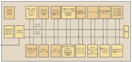 図3 MSP430FG461xファミリのブロック図