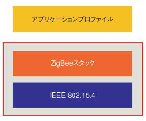 図4 ZigBeeアライアンスが定義するレベル
