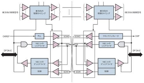 図1 最初に考えたチップのブロック図