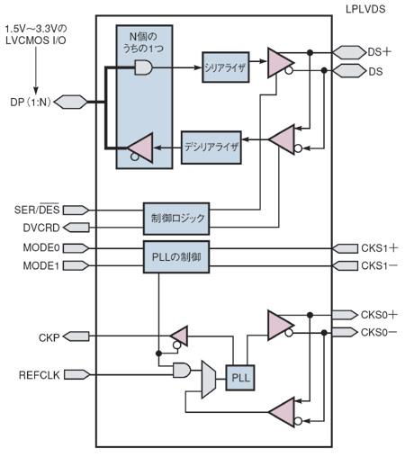 図2 第1世代μSerDesのブロック図