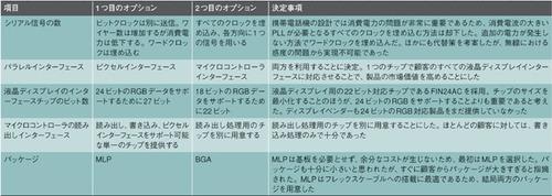 表2 設計におけるトレードオフ項目と最終的な決定事項