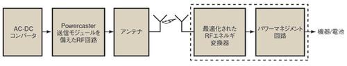図2 RFエネルギ伝送の仕組み