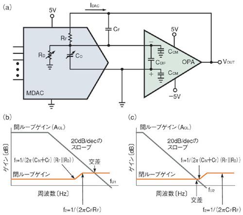 図1 MDAC出力のモデル