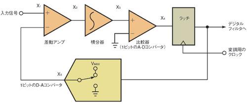 図1 1次のΔΣ型変調器