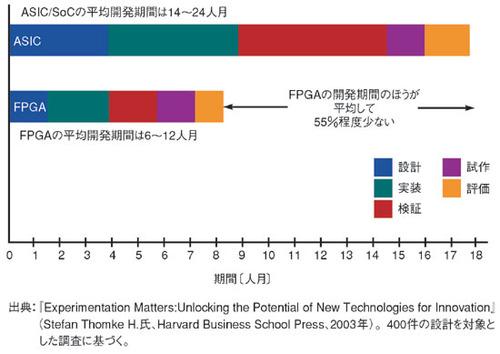 図1 ASICとFPGAの平均開発期間
