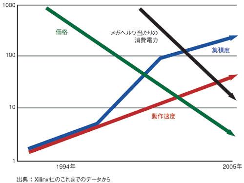 図2 この10年間に見るFPGAの進化