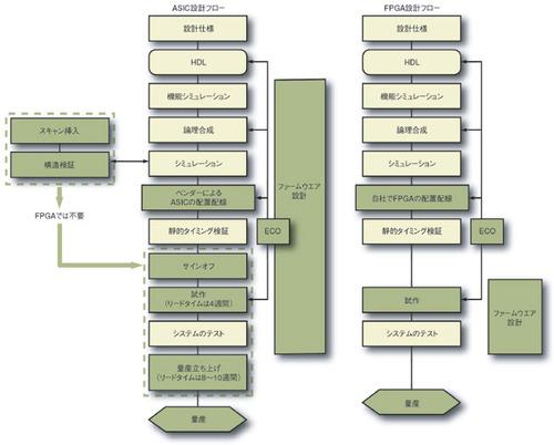 図3 ASICとFPGAの設計フローの比較
