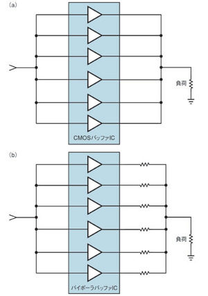 図2 CMOS/バイポーラの各バッファICを並列接続する方法