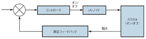 図2 ソレノイドを要素とする制御系