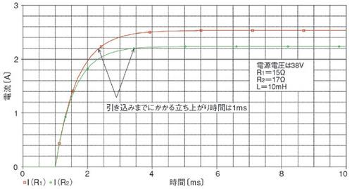 図3 ソレノイド電流の立ち上がり特性