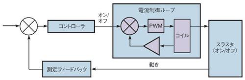 図4 電流制御ループを適用した制御系
