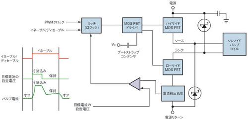 図5 電流制御ループの回路構成と制御信号のタイミング