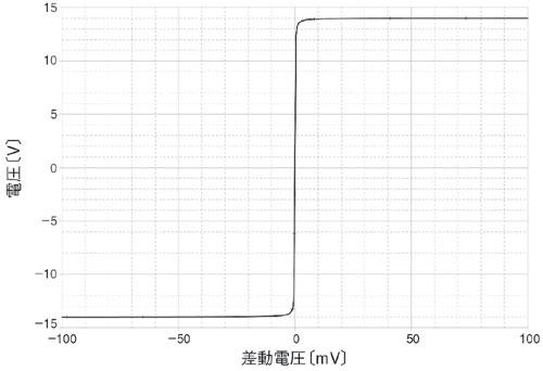 図5 差動入力におけるDC応答
