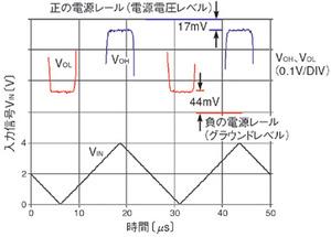 図1 単電源CMOSオペアンプの大振幅特性