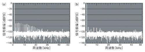 図2 オペアンプ出力をA-D変換した結果の周波数スペクトル