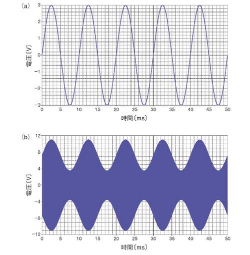 図3 AM変調回路の実験結果