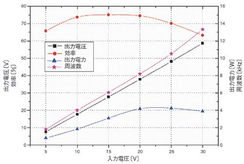 図4 図3の回路に対する実験結果