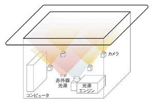 図A Surfaceのハードウエア概念図