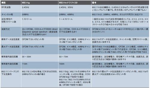 表1 802.11gと802.11nドラフト2.0との比較