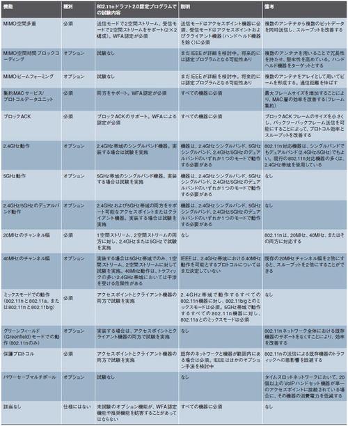 表2 802.11nドラフト2.0の主要な必須項目とオプション項目