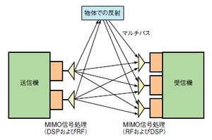 図A MIMOの構成例