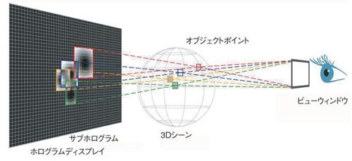 図2 サブホログラムの重ね合わせの例