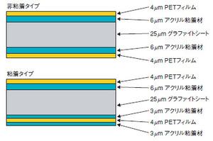 図1 PGSグラファイトシートの構造