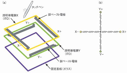 図1 抵抗膜方式タッチパネルの構造