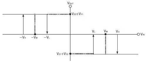 図2 図1の回路の入出力特性
