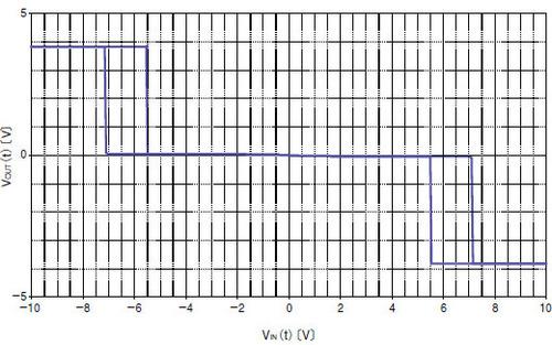 図4 図3の回路の入出力特性(オシロスコープで取得した波形)
