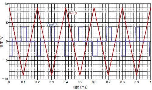 図5 図3の回路に三角波を入力した場合の出力(オシロスコープで取得した波形)