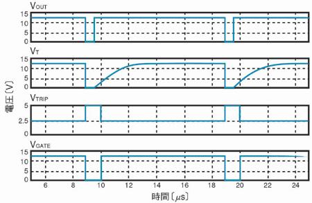 図2 図1の回路に対するSPICEシミュレーションの結果
