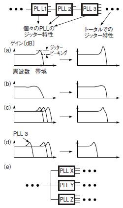 図1 構成により異なるジッターピーキング