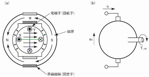 図1 DCモーターの原理を表すモデル