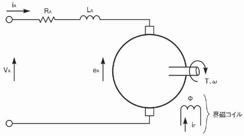 図2 DCモーターの等価回路