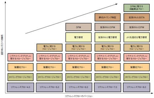 図1 TSMC社のリファレンスフロー