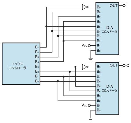 図1 QAMマッピング回路