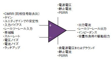図1 オペアンプの仕様項目