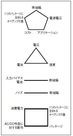 図2 さまざまな選択基準