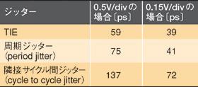 表1 ジッターの測定結果