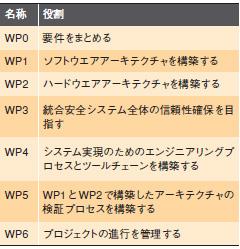 表1 EASISのWP