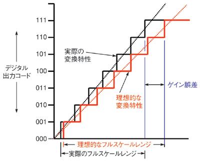 図1 3ビットA-Dコンバータの入出力特性