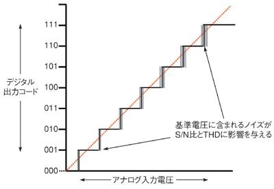 図2 基準電圧に含まれるノイズの影響