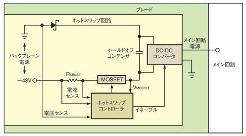 図1 ブレードにおけるホットスワップ回路の概念図