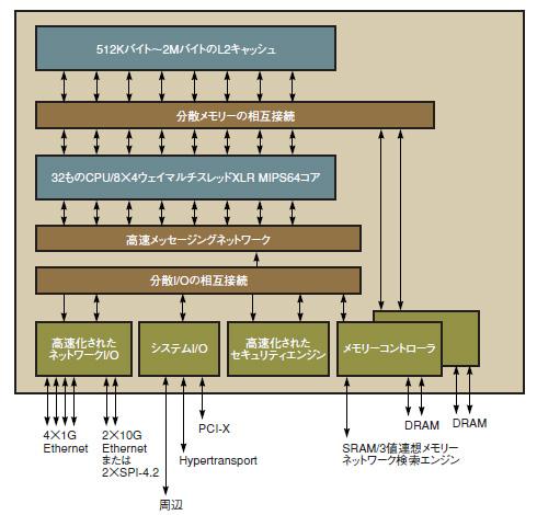 図1 Raza Microelectronics社のプロセッサアーキテクチャ「XLR」